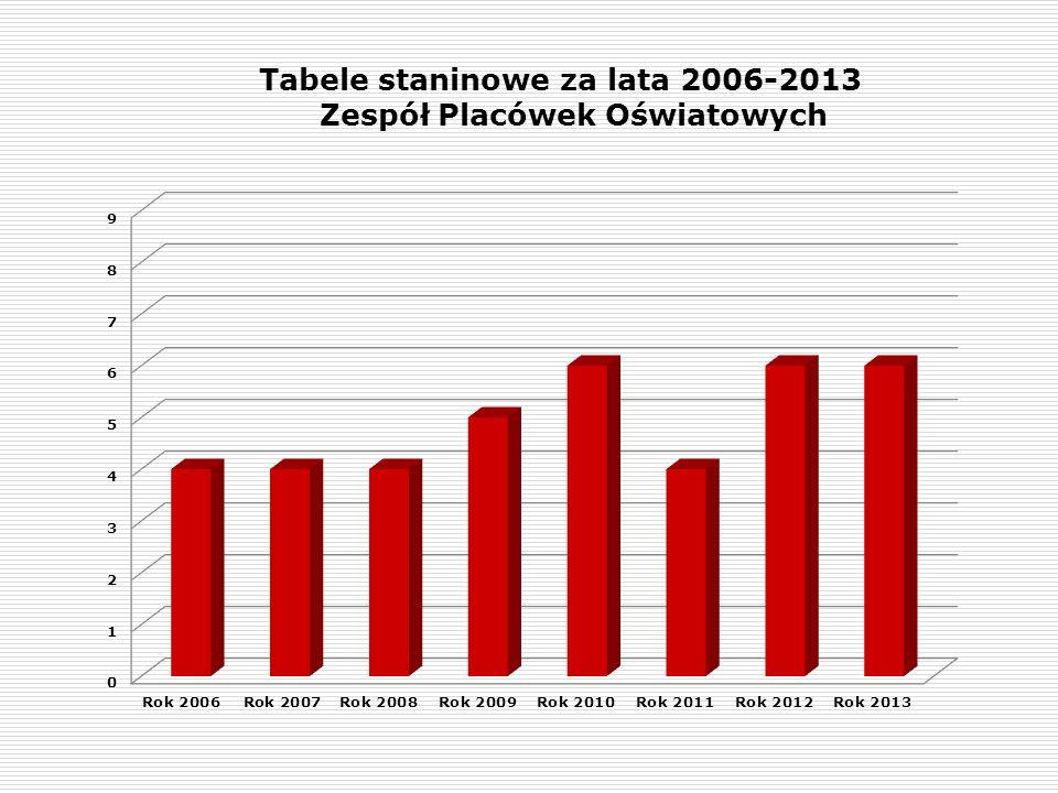 Tabele staninowe za lata 2006-2013 Zespół Placówek Oświatowych