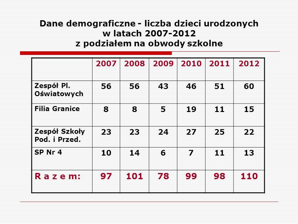 Dane demograficzne - liczba dzieci urodzonych w latach 2007-2012 z podziałem na obwody szkolne 200720082009201020112012 Zespół Pl.