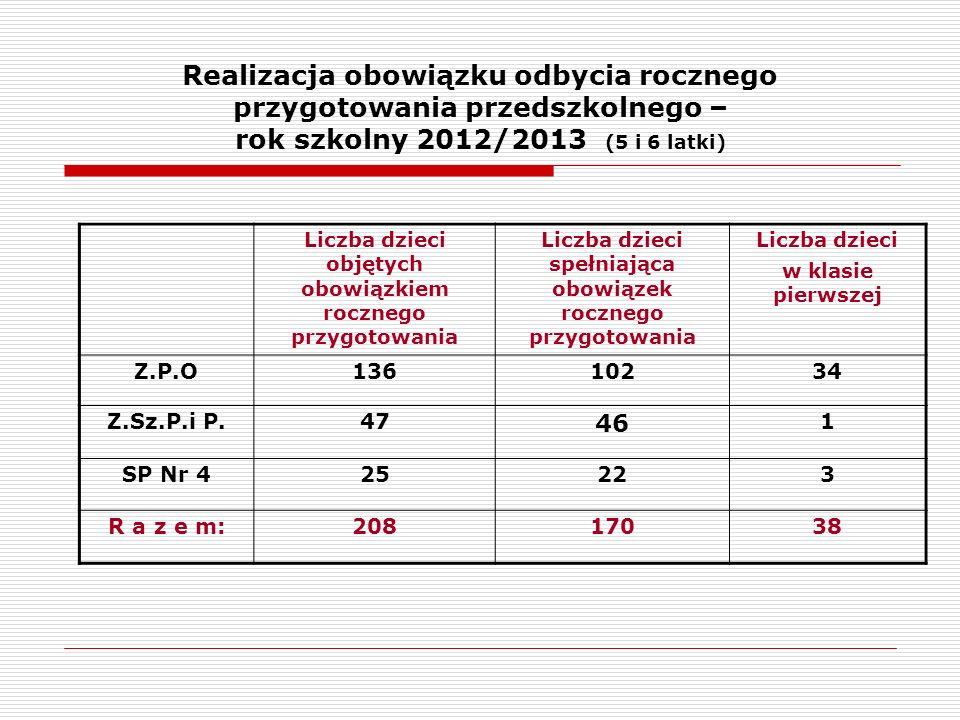 Realizacja obowiązku odbycia rocznego przygotowania przedszkolnego – rok szkolny 2012/2013 (5 i 6 latki) Liczba dzieci objętych obowiązkiem rocznego przygotowania Liczba dzieci spełniająca obowiązek rocznego przygotowania Liczba dzieci w klasie pierwszej Z.P.O13610234 Z.Sz.P.i P.47 46 1 SP Nr 425223 R a z e m:20817038