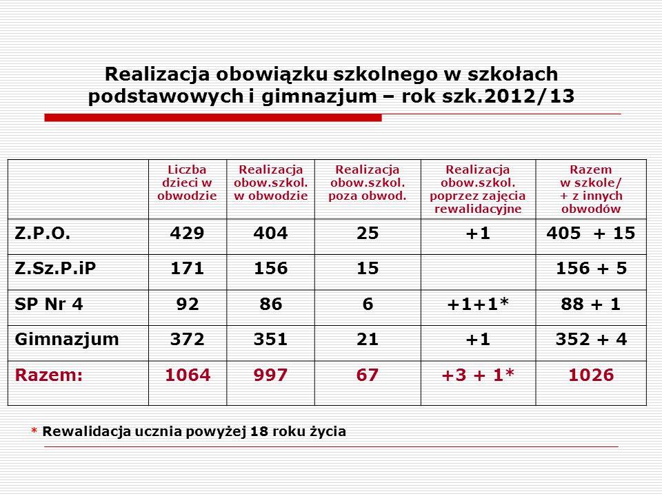 Realizacja obowiązku szkolnego w szkołach podstawowych i gimnazjum – rok szk.2012/13 Liczba dzieci w obwodzie Realizacja obow.szkol.