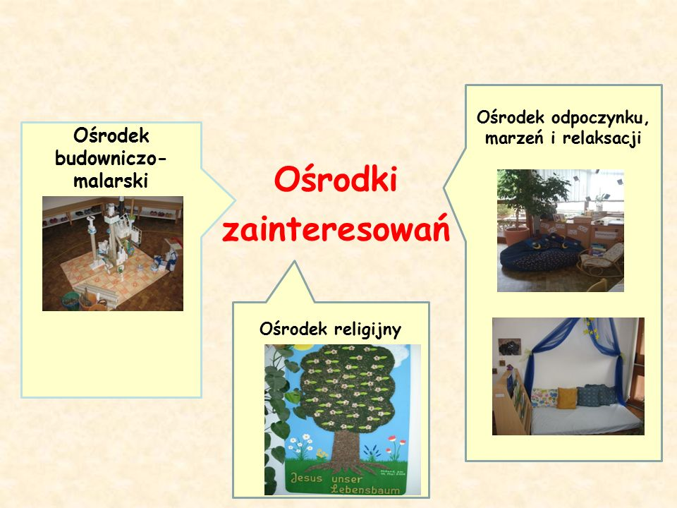Ośrodki zainteresowań Ośrodek odpoczynku, marzeń i relaksacji Ośrodek religijny Ośrodek budowniczo- malarski