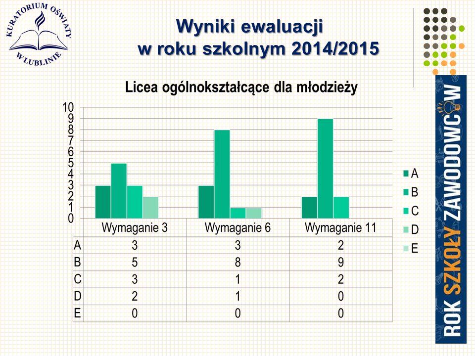 Wyniki ewaluacji w roku szkolnym 2014/2015
