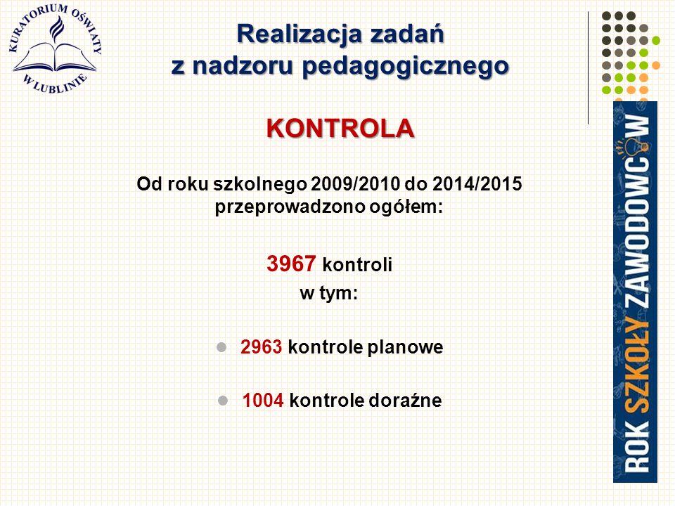 Realizacja zadań z nadzoru pedagogicznego KONTROLA Od roku szkolnego 2009/2010 do 2014/2015 przeprowadzono ogółem: 3967 kontroli w tym: 2963 kontrole planowe 1004 kontrole doraźne 24