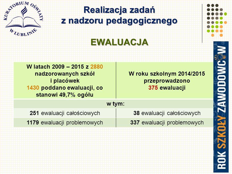 Realizacja zadań z nadzoru pedagogicznego EWALUACJA 3 W latach 2009 – 2015 z 2880 nadzorowanych szkół i placówek 1430 poddano ewaluacji, co stanowi 49,7% ogółu W roku szkolnym 2014/2015 przeprowadzono 375 ewaluacji w tym: 251 ewaluacji całościowych38 ewaluacji całościowych 1179 ewaluacji problemowych337 ewaluacji problemowych