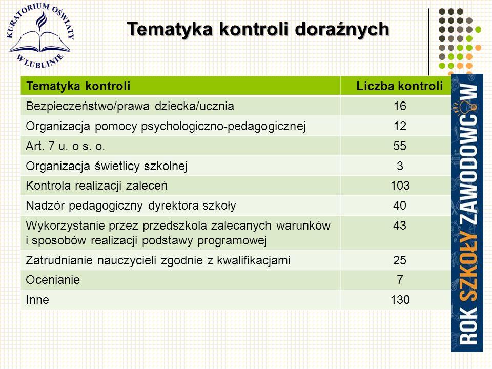 31 Tematyka kontroli doraźnych Tematyka kontroliLiczba kontroli Bezpieczeństwo/prawa dziecka/ucznia16 Organizacja pomocy psychologiczno-pedagogicznej12 Art.