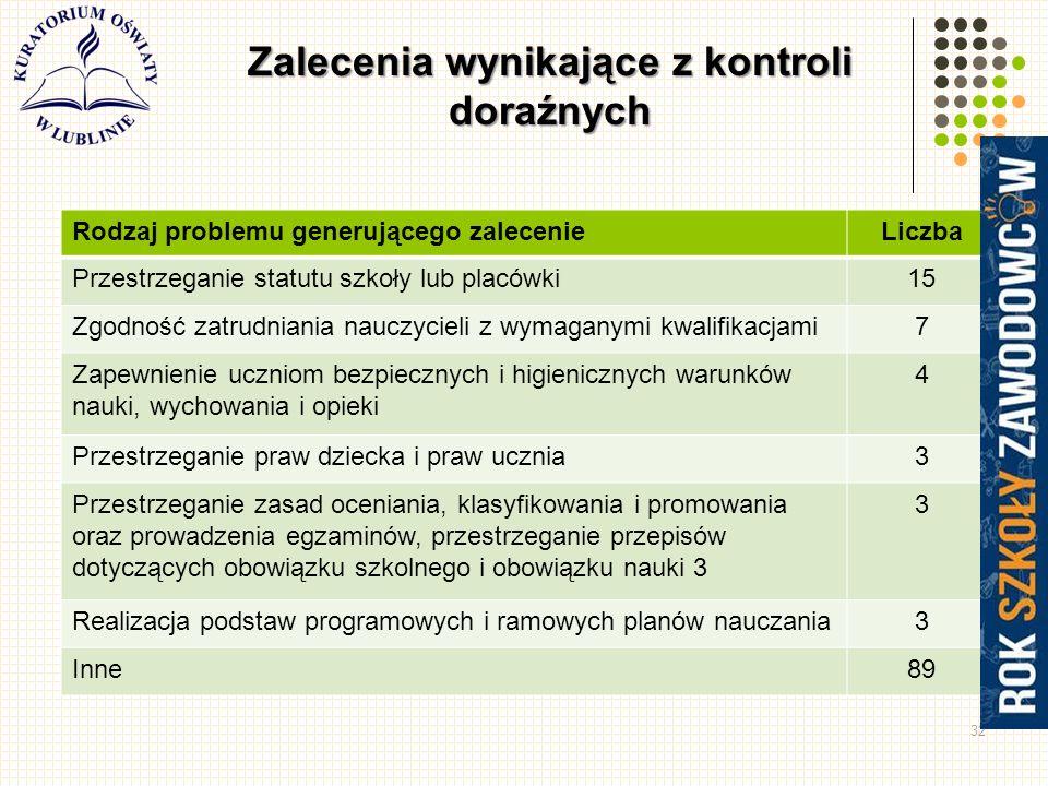 32 Zalecenia wynikające z kontroli doraźnych Rodzaj problemu generującego zalecenieLiczba Przestrzeganie statutu szkoły lub placówki15 Zgodność zatrudniania nauczycieli z wymaganymi kwalifikacjami7 Zapewnienie uczniom bezpiecznych i higienicznych warunków nauki, wychowania i opieki 4 Przestrzeganie praw dziecka i praw ucznia3 Przestrzeganie zasad oceniania, klasyfikowania i promowania oraz prowadzenia egzaminów, przestrzeganie przepisów dotyczących obowiązku szkolnego i obowiązku nauki 3 3 Realizacja podstaw programowych i ramowych planów nauczania3 Inne89