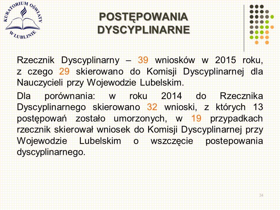 POSTĘPOWANIA DYSCYPLINARNE Rzecznik Dyscyplinarny – 39 wniosków w 2015 roku, z czego 29 skierowano do Komisji Dyscyplinarnej dla Nauczycieli przy Wojewodzie Lubelskim.