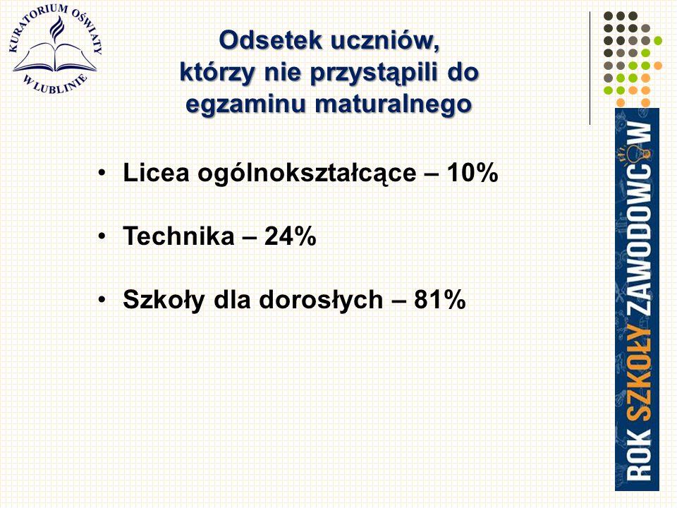 49 Odsetek uczniów, którzy nie przystąpili do egzaminu maturalnego Licea ogólnokształcące – 10% Technika – 24% Szkoły dla dorosłych – 81%
