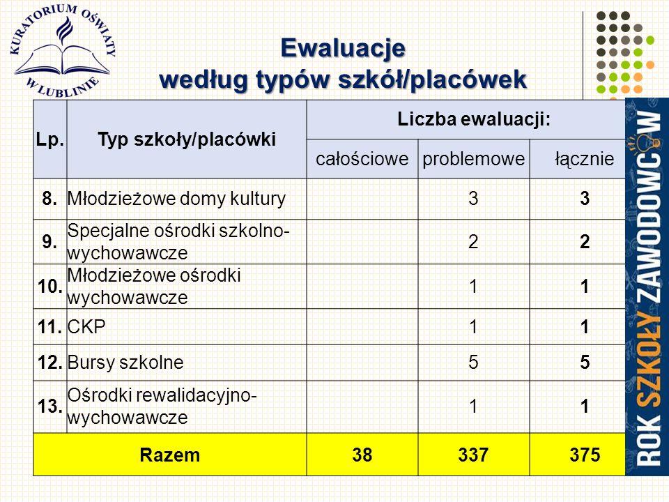 5 Lp.Typ szkoły/placówki Liczba ewaluacji: całościoweproblemowełącznie 8.Młodzieżowe domy kultury33 9.