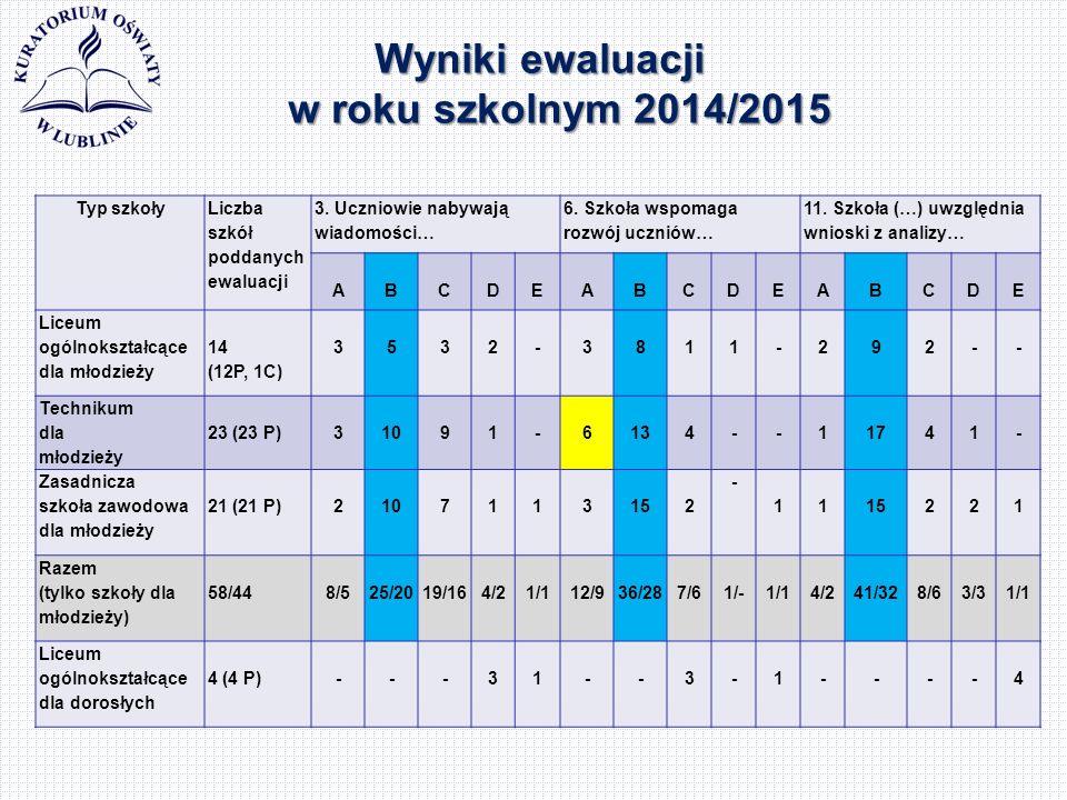 Wyniki ewaluacji w roku szkolnym 2014/2015 Typ szkoły Liczba szkół poddanych ewaluacji 3.