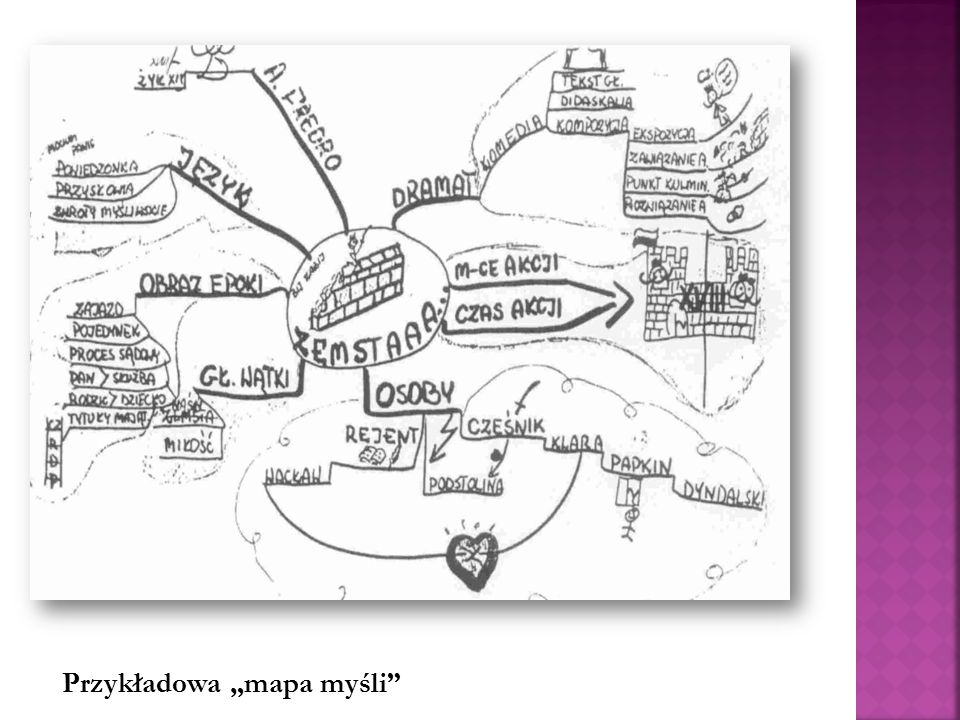 """Przykładowa """"mapa myśli"""""""