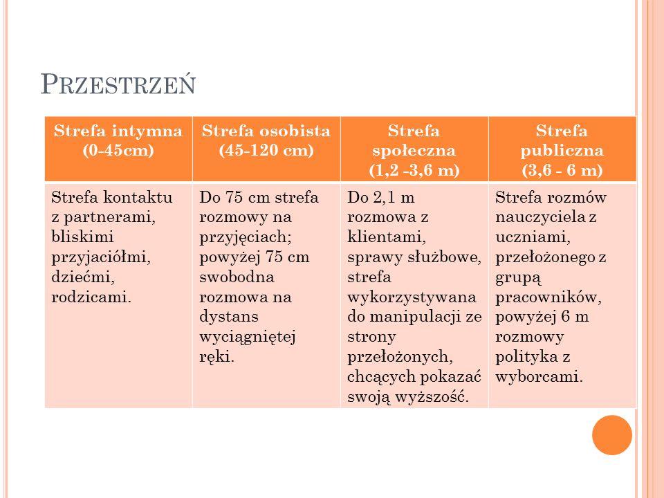 P RZESTRZEŃ Strefa intymna (0-45cm) Strefa osobista (45-120 cm) Strefa społeczna (1,2 -3,6 m) Strefa publiczna (3,6 - 6 m) Strefa kontaktu z partneram