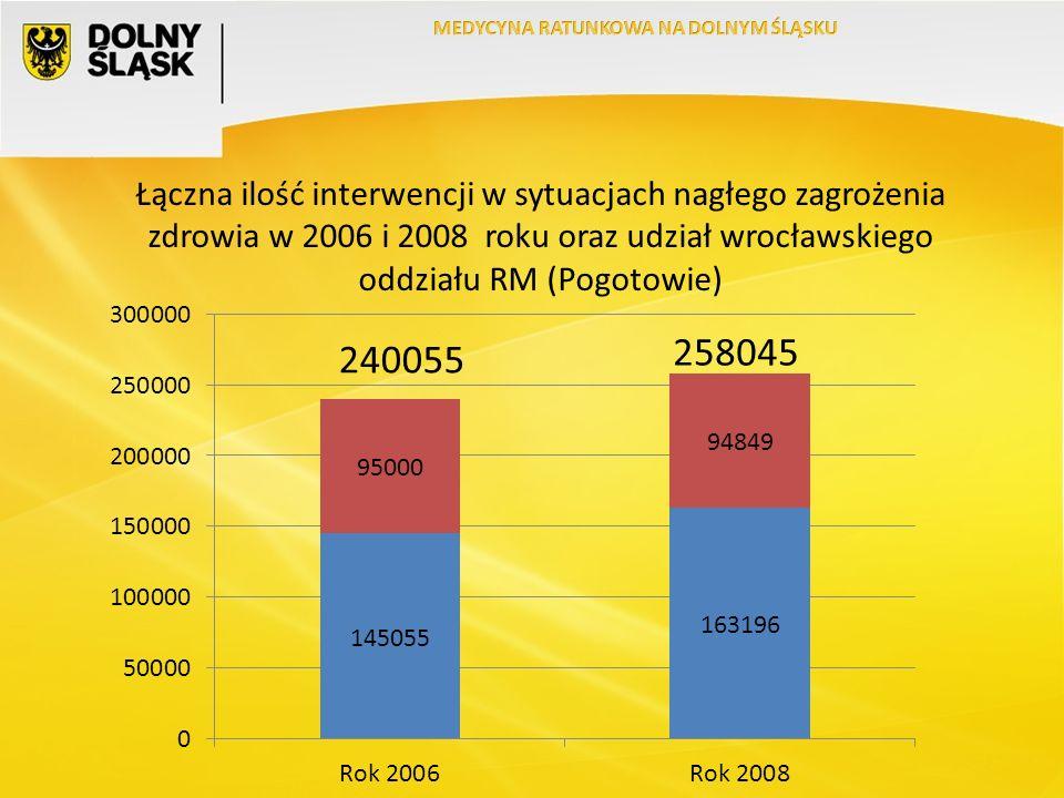Łączna ilość interwencji w sytuacjach nagłego zagrożenia zdrowia w 2006 i 2008 roku oraz udział wrocławskiego oddziału RM (Pogotowie)