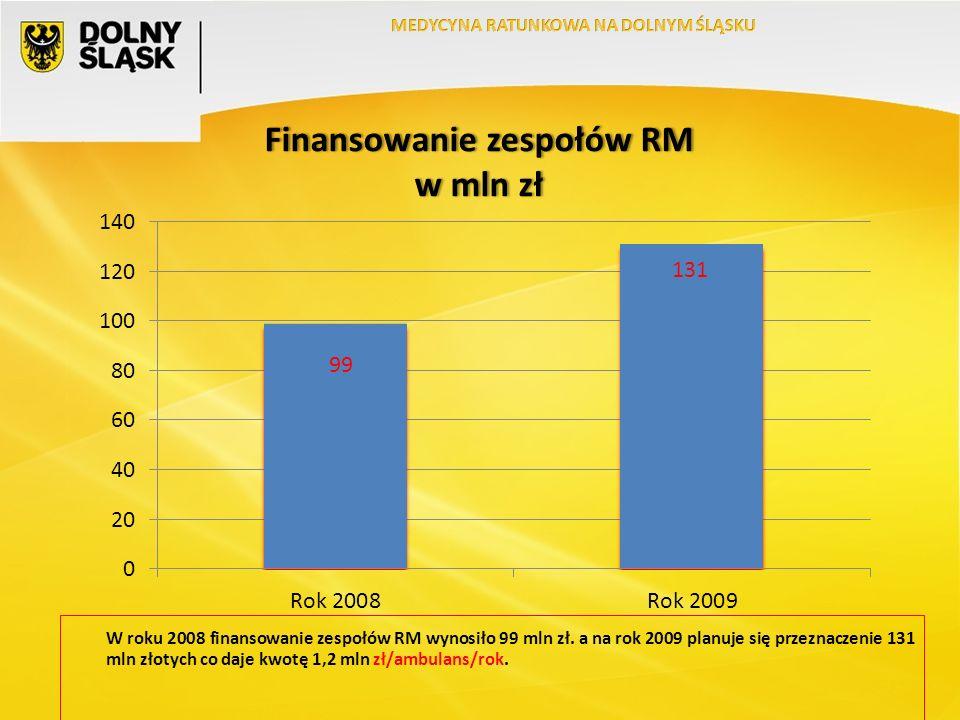 W roku 2008 finansowanie zespołów RM wynosiło 99 mln zł.