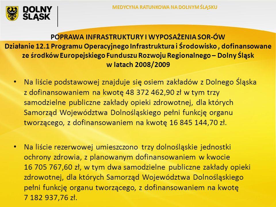 POPRAWA INFRASTRUKTURY I WYPOSAŻENIA SOR-ÓW Działanie 12.1 Programu Operacyjnego Infrastruktura i Środowisko, dofinansowane ze środków Europejskiego Funduszu Rozwoju Regionalnego – Dolny Śląsk w latach 2008/2009 Na liście podstawowej znajduje się osiem zakładów z Dolnego Śląska z dofinansowaniem na kwotę 48 372 462,90 zł w tym trzy samodzielne publiczne zakłady opieki zdrowotnej, dla których Samorząd Województwa Dolnośląskiego pełni funkcję organu tworzącego, z dofinansowaniem na kwotę 16 845 144,70 zł.