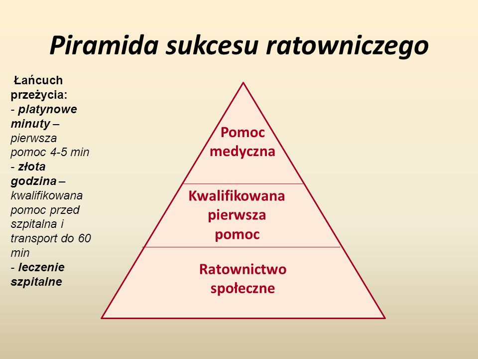 Piramida sukcesu ratowniczego Ratownictwo społeczne Kwalifikowana pierwsza pomoc Pomoc medyczna Łańcuch przeżycia: - platynowe minuty – pierwsza pomoc