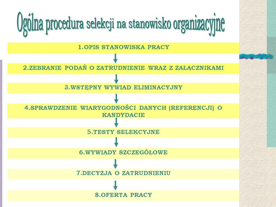1.OPIS STANOWISKA PRACY 3.WSTĘPNY WYWIAD ELIMINACYJNY 4.SPRAWDZENIE WIARYGODNOŚCI DANYCH (REFERENCJI) O KANDYDACIE 5.TESTY SELEKCYJNE 6.WYWIADY SZCZEGÓŁOWE 7.DECYZJA O ZATRUDNIENIU 8.OFERTA PRACY 2.ZEBRANIE PODAŃ O ZATRUDNIENIE WRAZ Z ZAŁĄCZNIKAMI