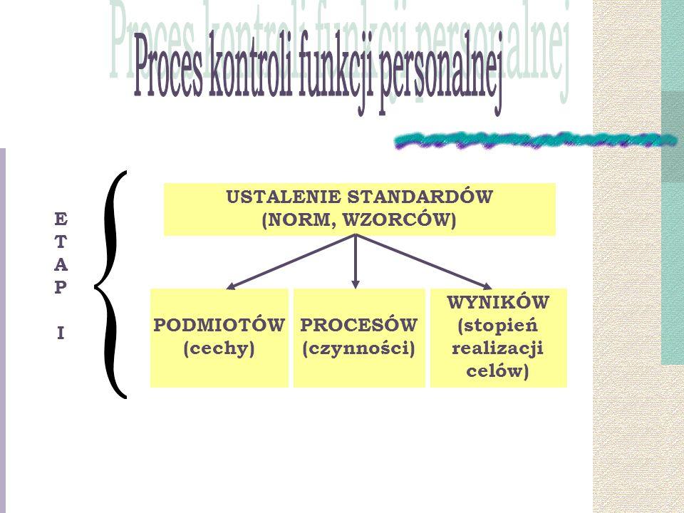 USTALENIE STANDARDÓW (NORM, WZORCÓW) PODMIOTÓW (cechy) PROCESÓW (czynności) WYNIKÓW (stopień realizacji celów) ETAPIETAPI