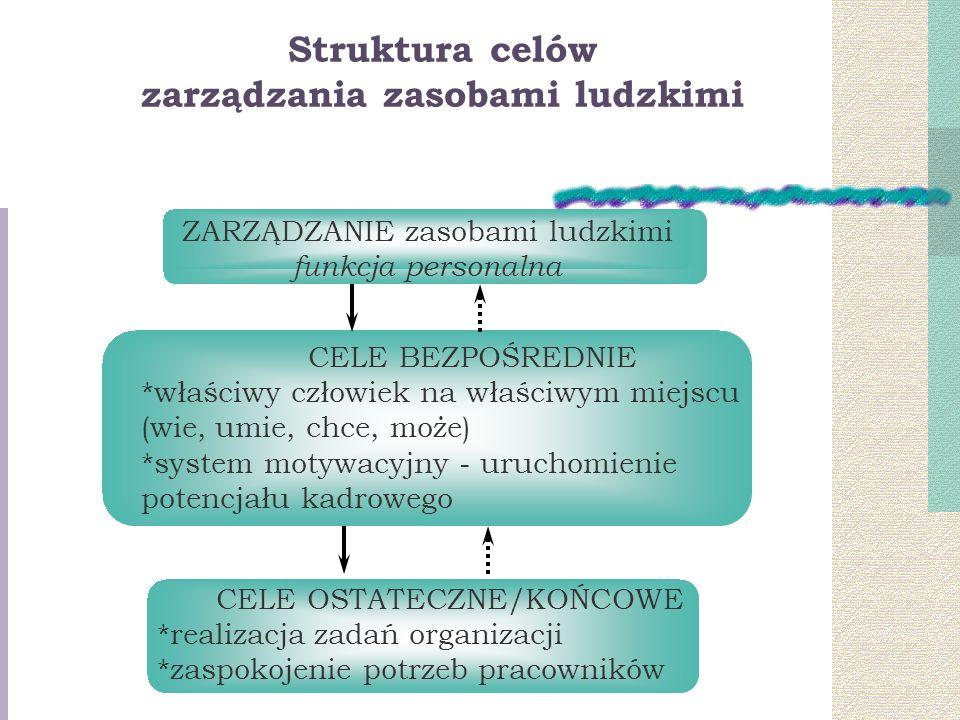 Struktura celów zarządzania zasobami ludzkimi ZARZĄDZANIE zasobami ludzkimi funkcja personalna CELE BEZPOŚREDNIE *właściwy człowiek na właściwym miejscu (wie, umie, chce, może) *system motywacyjny - uruchomienie potencjału kadrowego CELE OSTATECZNE/KOŃCOWE *realizacja zadań organizacji *zaspokojenie potrzeb pracowników