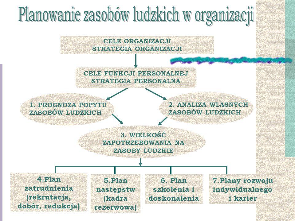 CELE ORGANIZACJI STRATEGIA ORGANIZACJI CELE FUNKCJI PERSONALNEJ STRATEGIA PERSONALNA 1.