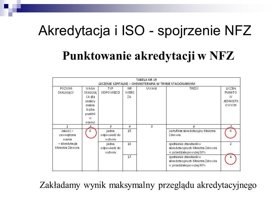 Akredytacja i ISO - spojrzenie NFZ Zakładamy wynik maksymalny przeglądu akredytacyjnego Punktowanie akredytacji w NFZ