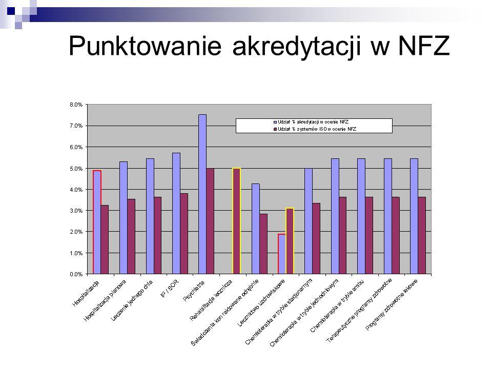 Punktowanie akredytacji w NFZ