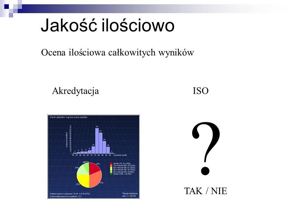 Jakość ilościowo AkredytacjaISO ? Ocena ilościowa całkowitych wyników TAK / NIE