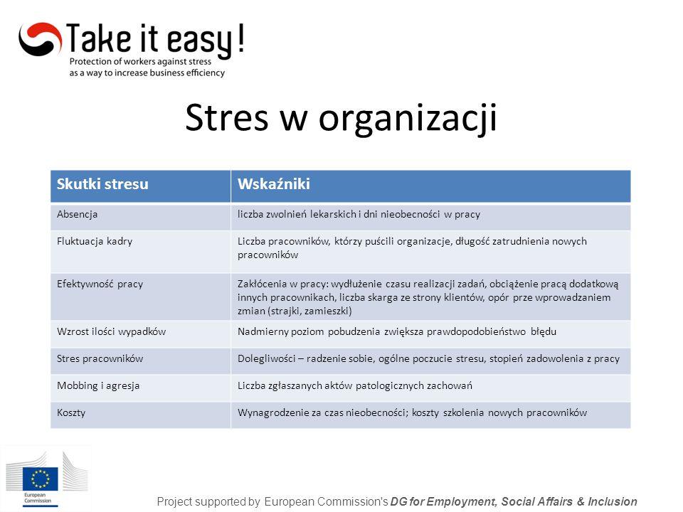 15% - nie odczuwa stresu 85% - odczuwanie napięcia nerwowego w życiu codziennym (rozmowa z bliską osobą; słuchanie muzyki; uprawianie sportu; praca w ogrodzie; wycieczki; zakupu; papierosy; alkohol; nadmierne objadanie się; oglądanie telewizji) Project supported by European Commission s DG for Employment, Social Affairs & Inclusion