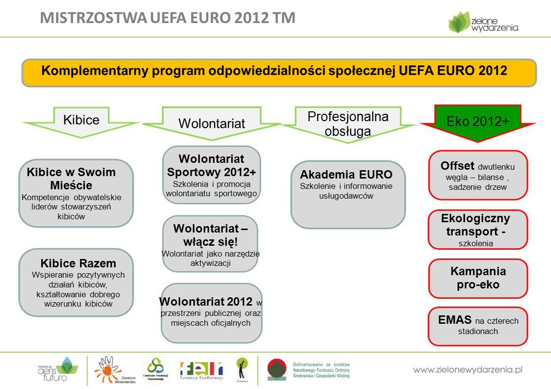 MISTRZOSTWA UEFA EURO 2012 TM Profesjonalna obsługa Eko 2012+ Kibice w Swoim Mieście Kompetencje obywatelskie liderów stowarzyszeń kibiców Kibice Razem Wspieranie pozytywnych działań kibiców, kształtowanie dobrego wizerunku kibiców Wolontariat Sportowy 2012+ Szkolenia i promocja wolontariatu sportowego Wolontariat – włącz się.