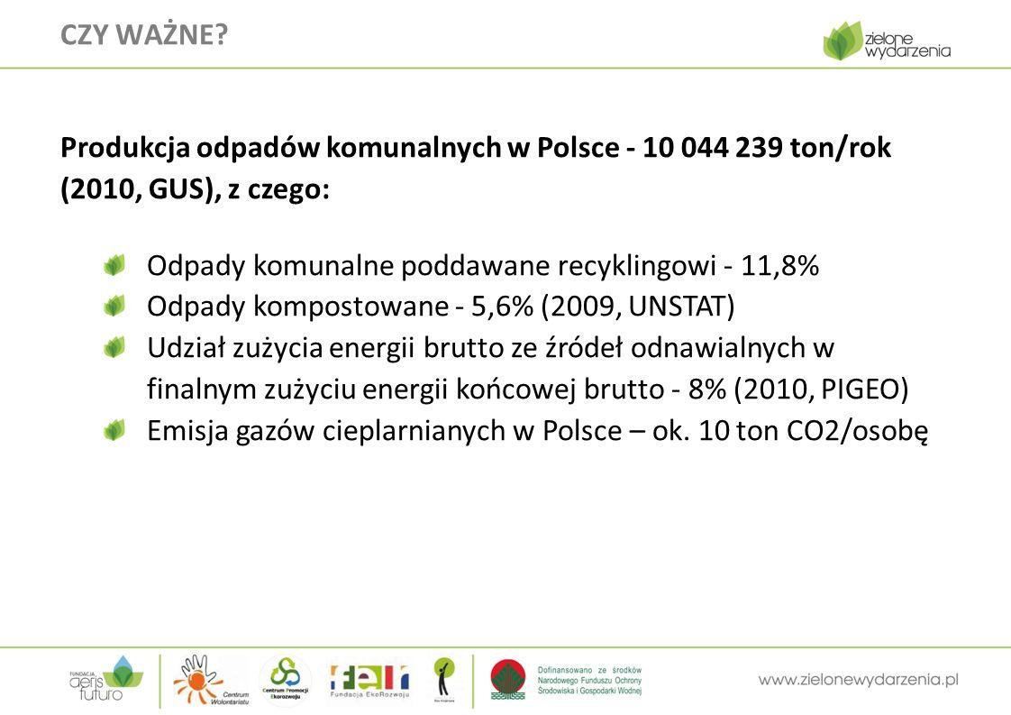 Produkcja odpadów komunalnych w Polsce - 10 044 239 ton/rok (2010, GUS), z czego: Odpady komunalne poddawane recyklingowi - 11,8% Odpady kompostowane - 5,6% (2009, UNSTAT) Udział zużycia energii brutto ze źródeł odnawialnych w finalnym zużyciu energii końcowej brutto - 8% (2010, PIGEO) Emisja gazów cieplarnianych w Polsce – ok.
