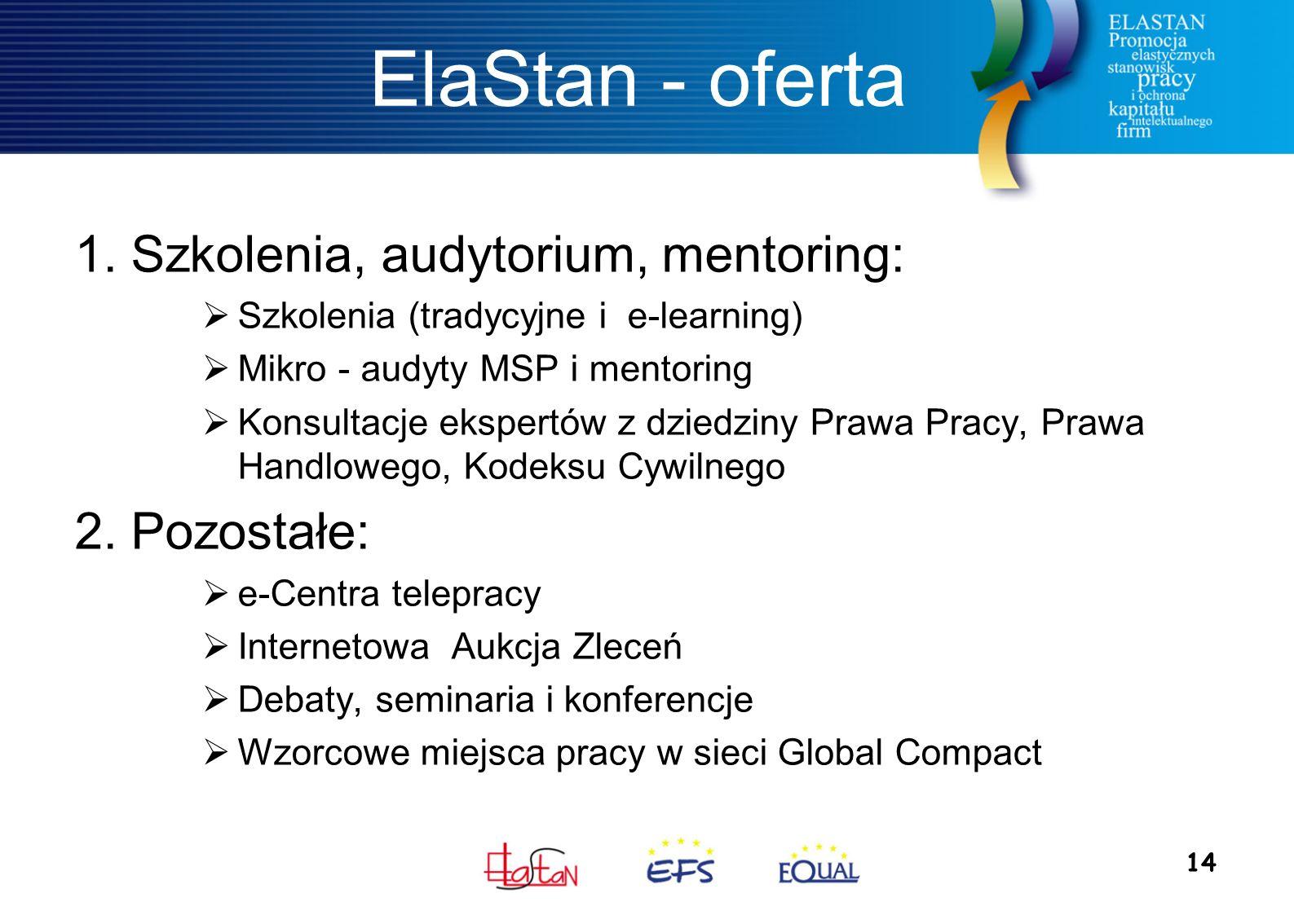 14 ElaStan - oferta 1. Szkolenia, audytorium, mentoring:  Szkolenia (tradycyjne i e-learning)  Mikro - audyty MSP i mentoring  Konsultacje ekspertó