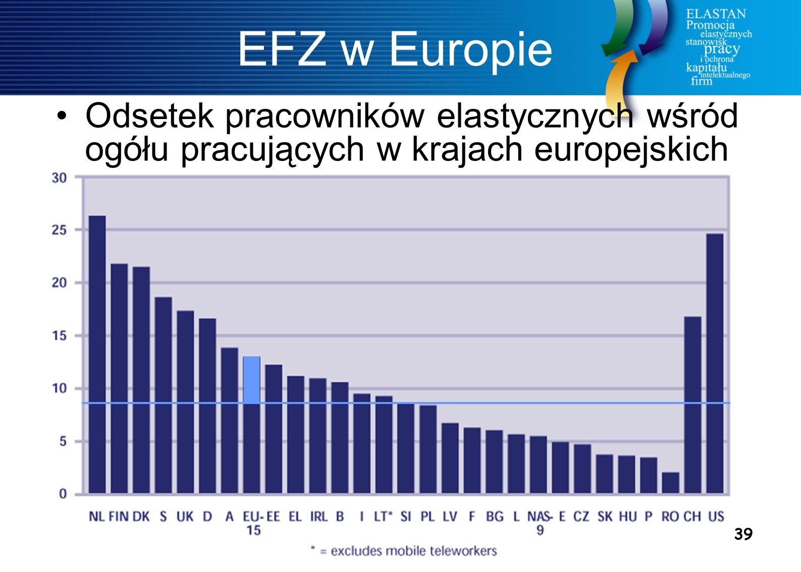 39 EFZ w Europie Odsetek pracowników elastycznych wśród ogółu pracujących w krajach europejskich