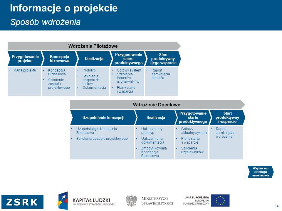 14 ZSRK Informacje o projekcie Sposób wdrożenia Przygotowanie projektu Koncepcja biznesowa Realizacja Przygotowanie startu produktywnego Start produkt