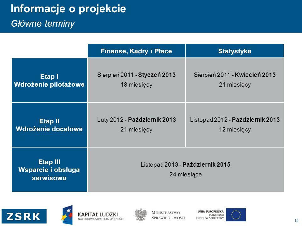 15 ZSRK Informacje o projekcie Główne terminy Sierpień 2011 - Styczeń 2013 18 miesięcy Sierpień 2011 - Kwiecień 2013 21 miesięcy Luty 2012 - Październ