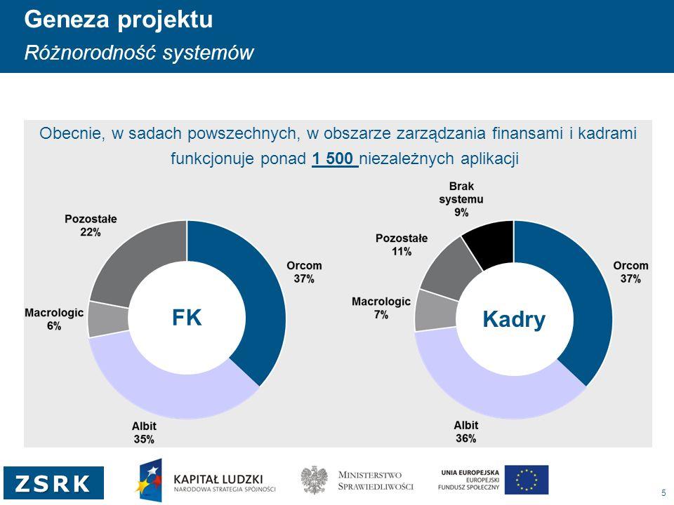 5 ZSRK Obecnie, w sadach powszechnych, w obszarze zarządzania finansami i kadrami funkcjonuje ponad 1 500 niezależnych aplikacji Kadry Geneza projektu