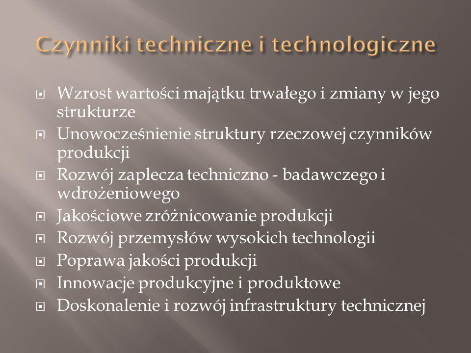  Wzrost wartości majątku trwałego i zmiany w jego strukturze  Unowocześnienie struktury rzeczowej czynników produkcji  Rozwój zaplecza techniczno - badawczego i wdrożeniowego  Jakościowe zróżnicowanie produkcji  Rozwój przemysłów wysokich technologii  Poprawa jakości produkcji  Innowacje produkcyjne i produktowe  Doskonalenie i rozwój infrastruktury technicznej