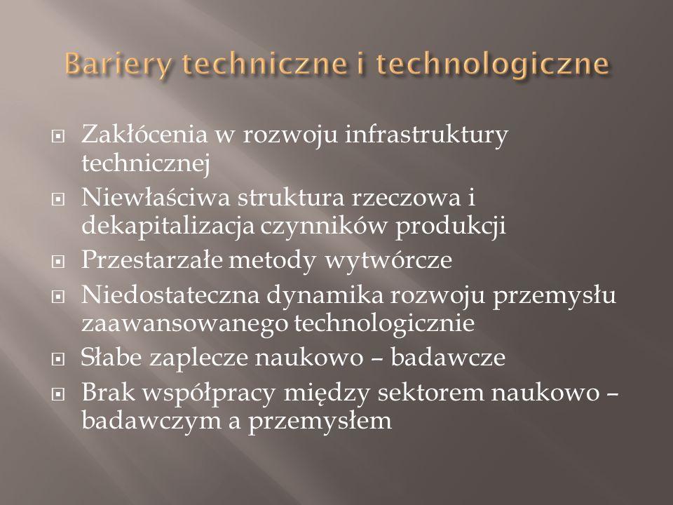  Zakłócenia w rozwoju infrastruktury technicznej  Niewłaściwa struktura rzeczowa i dekapitalizacja czynników produkcji  Przestarzałe metody wytwórcze  Niedostateczna dynamika rozwoju przemysłu zaawansowanego technologicznie  Słabe zaplecze naukowo – badawcze  Brak współpracy między sektorem naukowo – badawczym a przemysłem