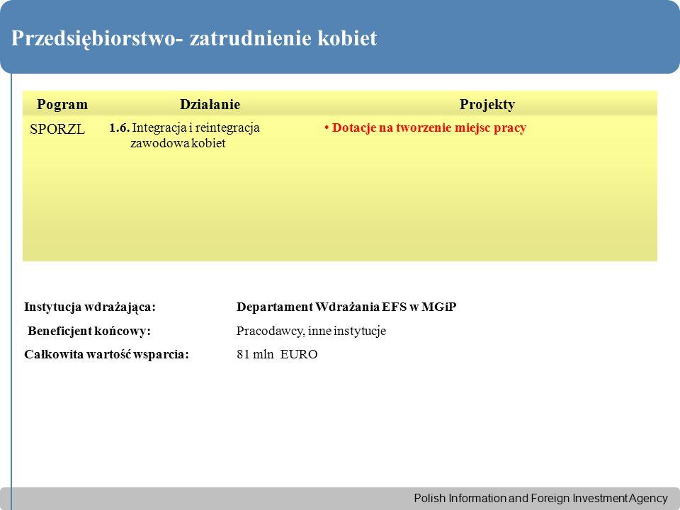 Polish Information and Foreign Investment Agency Przedsiębiorstwo- zatrudnienie kobiet PogramDziałanieProjekty SPORZL 1.6. Integracja i reintegracja z