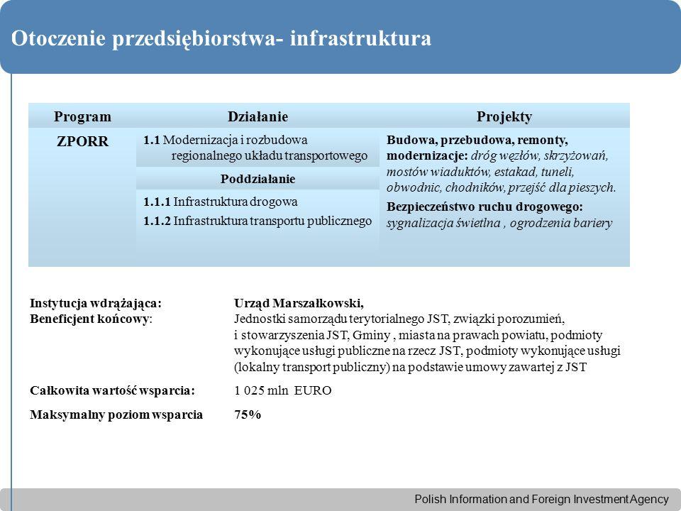 Polish Information and Foreign Investment Agency Otoczenie przedsiębiorstwa- infrastruktura ProgramDziałanieProjekty ZPORR 1.1 Modernizacja i rozbudow