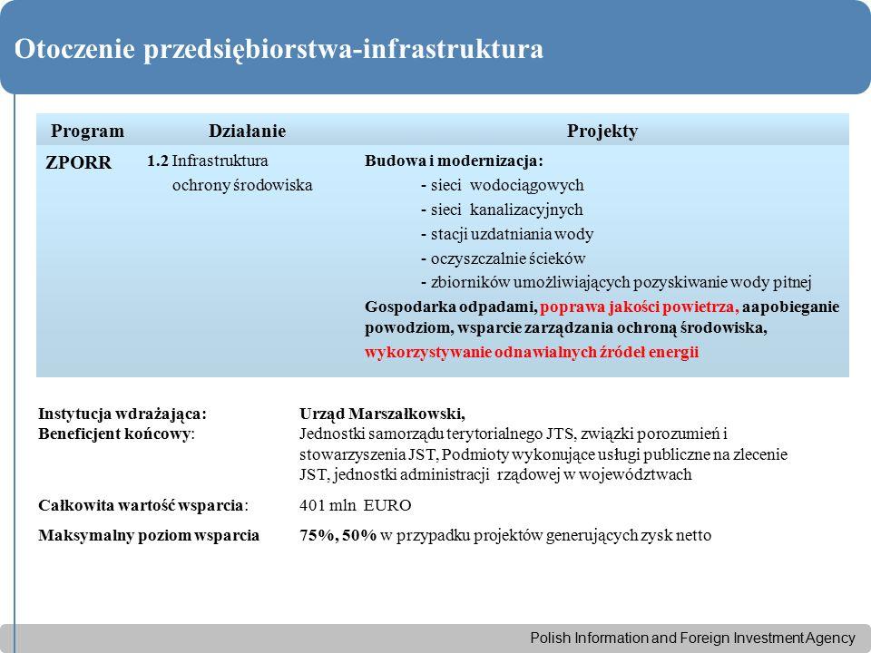 Polish Information and Foreign Investment Agency Otoczenie przedsiębiorstwa-infrastruktura ProgramDziałanieProjekty ZPORR 1.2 Infrastruktura ochrony środowiska Budowa i modernizacja: - sieci wodociągowych - sieci kanalizacyjnych - stacji uzdatniania wody - oczyszczalnie ścieków - zbiorników umożliwiających pozyskiwanie wody pitnej Gospodarka odpadami, poprawa jakości powietrza, aapobieganie powodziom, wsparcie zarządzania ochroną środowiska, wykorzystywanie odnawialnych źródeł energii Instytucja wdrażająca:Urząd Marszałkowski, Beneficjent końcowy: Jednostki samorządu terytorialnego JTS, związki porozumień i stowarzyszenia JST, Podmioty wykonujące usługi publiczne na zlecenie JST, jednostki administracji rządowej w województwach Całkowita wartość wsparcia: 401 mln EURO Maksymalny poziom wsparcia 75%, 50% w przypadku projektów generujących zysk netto
