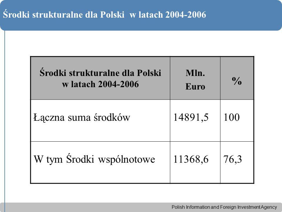 Polish Information and Foreign Investment Agency Środki strukturalne dla Polski w latach 2004-2006 Mln. Euro % Łączna suma środków14891,5100 W tym Śro