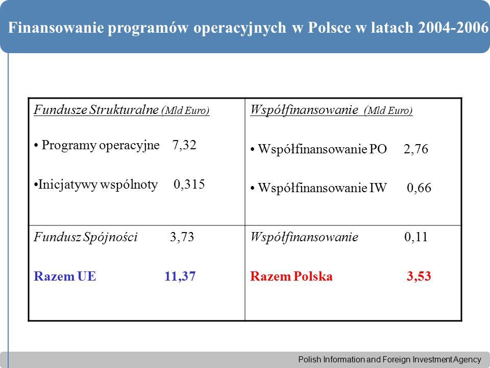 Polish Information and Foreign Investment Agency Finansowanie programów operacyjnych w Polsce w latach 2004-2006 Fundusze Strukturalne ( Mld Euro) Programy operacyjne 7,32 Inicjatywy wspólnoty 0,315 Współfinansowanie ( Mld Euro) Współfinansowanie PO 2,76 Współfinansowanie IW 0,66 Fundusz Spójności 3,73 Razem UE 11,37 Współfinansowanie 0,11 Razem Polska 3,53