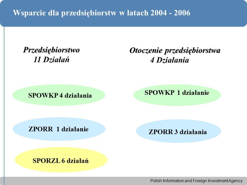 Polish Information and Foreign Investment Agency Wsparcie dla przedsiębiorstw w latach 2004 - 2006 Przedsiębiorstwo 11 Działań ZPORR 1 działanie SPOWKP 4 działania SPORZL 6 działań Otoczenie przedsiębiorstwa Otoczenie przedsiębiorstwa 4 Działania SPOWKP 1 działanie ZPORR 3 działania