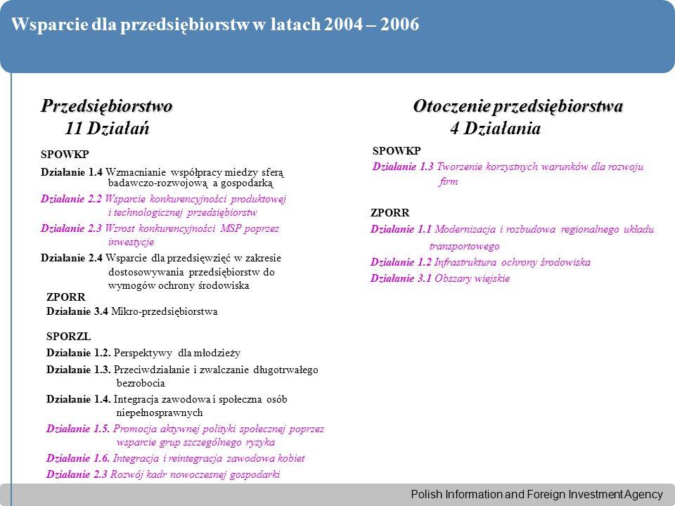 Polish Information and Foreign Investment Agency Wsparcie dla przedsiębiorstw w latach 2004 – 2006Przedsiębiorstwo 11 Działań SPOWKP Działanie 1.4 Wzmacnianie współpracy miedzy sferą badawczo-rozwojową a gospodarką Działanie 2.2 Wsparcie konkurencyjności produktowej i technologicznej przedsiębiorstw Działanie 2.3 Wzrost konkurencyjności MSP poprzez inwestycje Działanie 2.4 Wsparcie dla przedsięwzięć w zakresie dostosowywania przedsiębiorstw do wymogów ochrony środowiska ZPORR Działanie 3.4 Mikro-przedsiębiorstwa SPORZL Działanie 1.2.