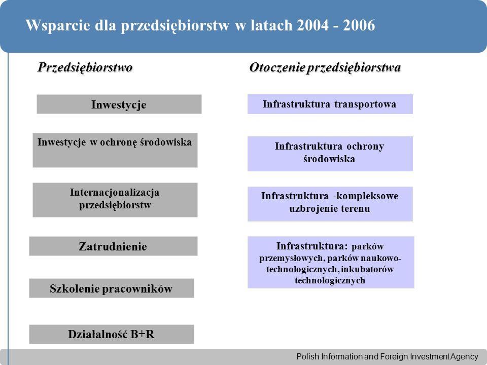 Polish Information and Foreign Investment Agency Wsparcie dla przedsiębiorstw w latach 2004 - 2006 Inwestycje Inwestycje w ochronę środowiska Internac
