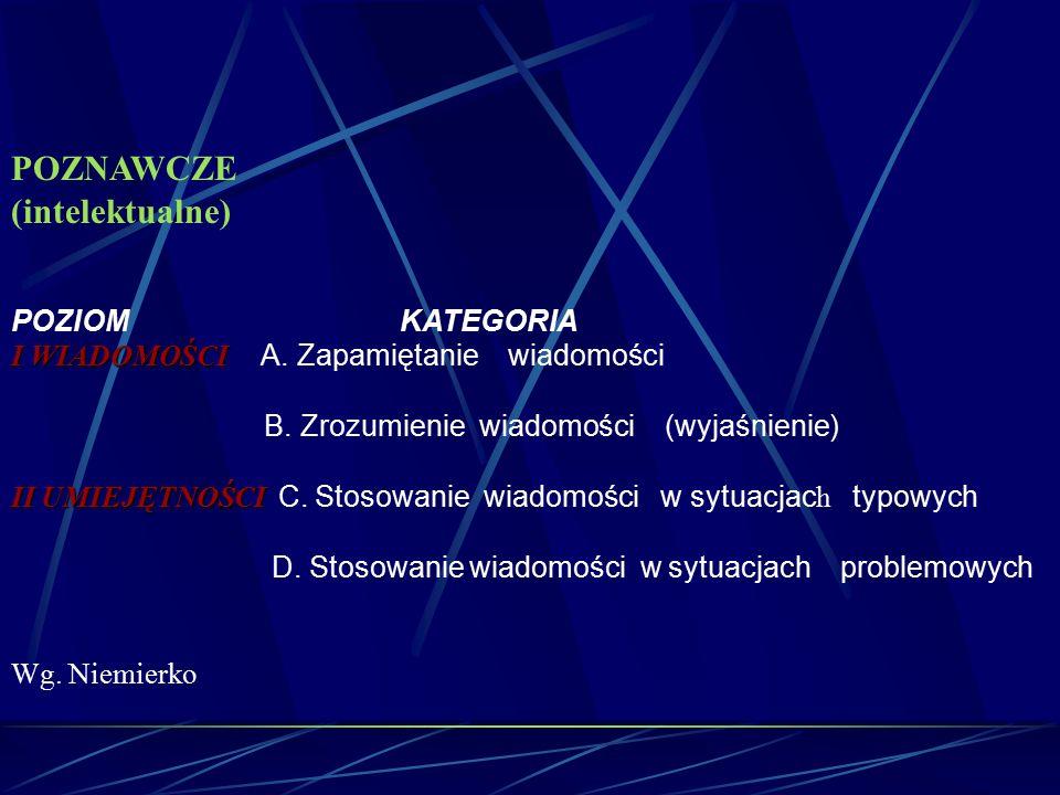 POZNAWCZE (intelektualne) POZIOM KATEGORIA I WIADOMOŚCI I WIADOMOŚCI A. Zapamiętanie wiadomości B. Zrozumienie wiadomości (wyjaśnienie) II UMIEJĘTNOŚC