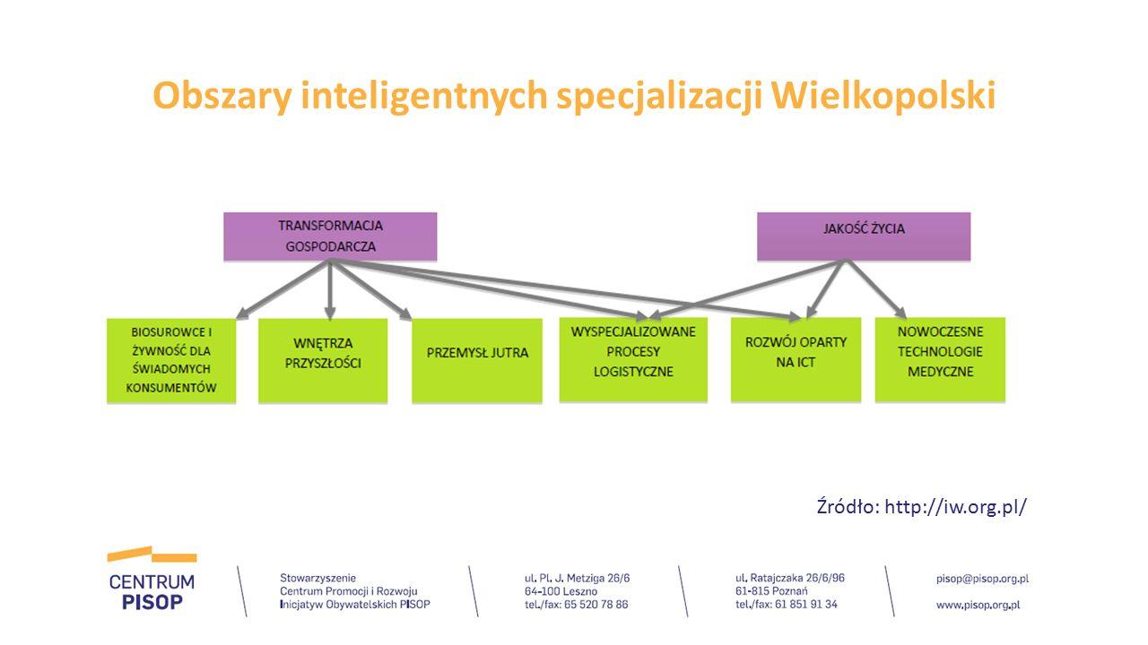 Obszary inteligentnych specjalizacji Wielkopolski Źródło: http://iw.org.pl/