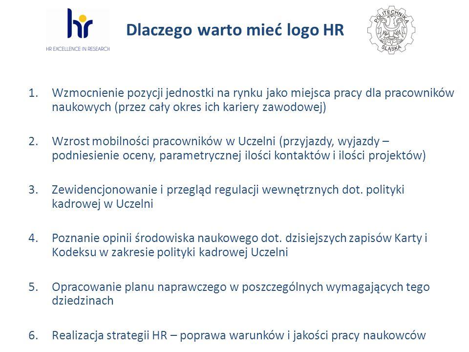 Dlaczego warto mieć logo HR 1.Wzmocnienie pozycji jednostki na rynku jako miejsca pracy dla pracowników naukowych (przez cały okres ich kariery zawodo