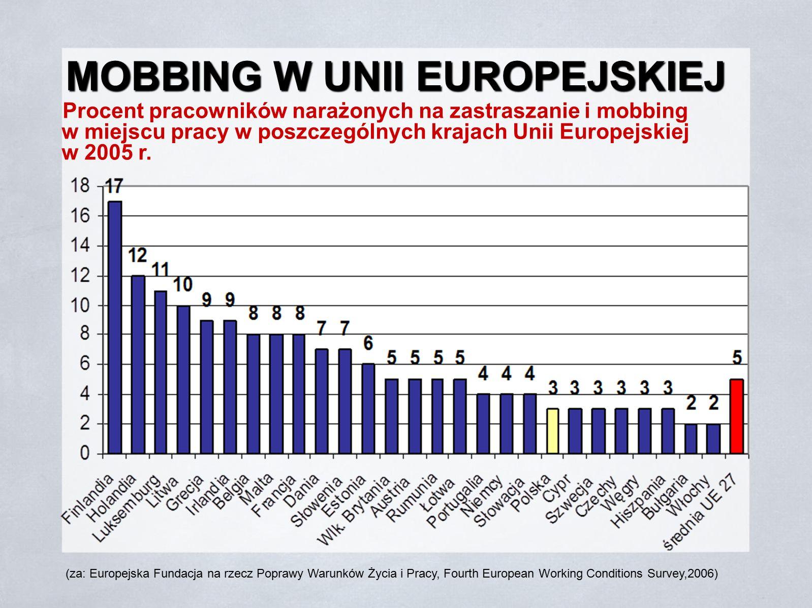 MOBBING W UNII EUROPEJSKIEJ Procent pracowników narażonych na zastraszanie i mobbing w miejscu pracy w poszczególnych krajach Unii Europejskiej w 2005