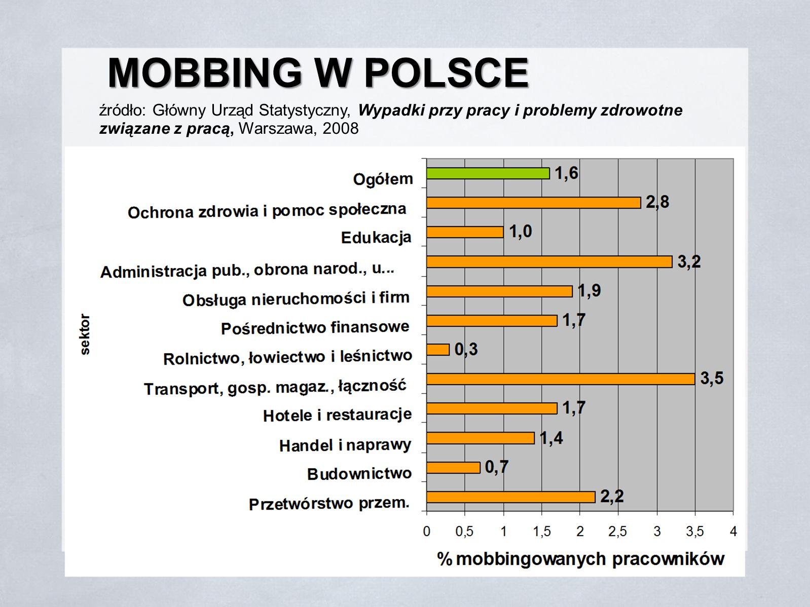MOBBING W POLSCE źródło: Główny Urząd Statystyczny, Wypadki przy pracy i problemy zdrowotne związane z pracą, Warszawa, 2008